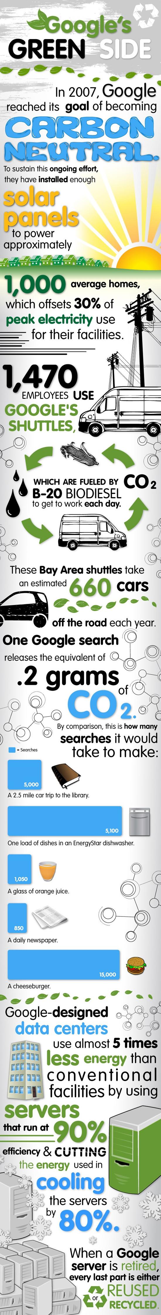 Google est écolo