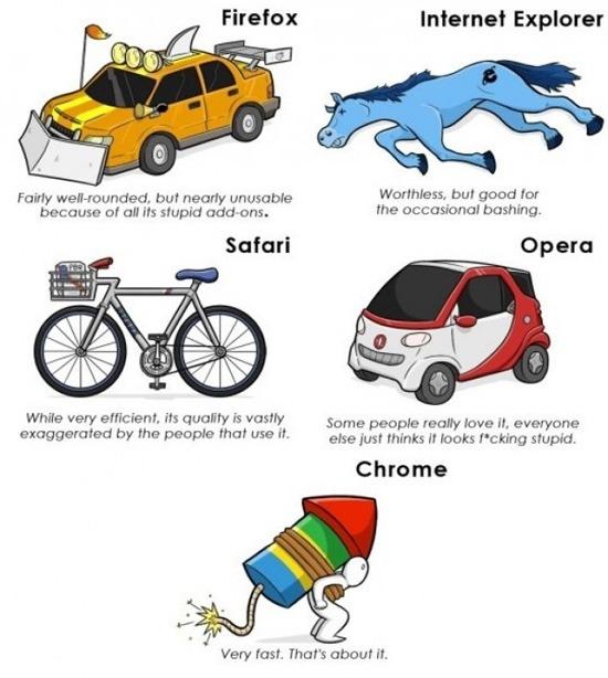 Comparaison des navigateurs internet