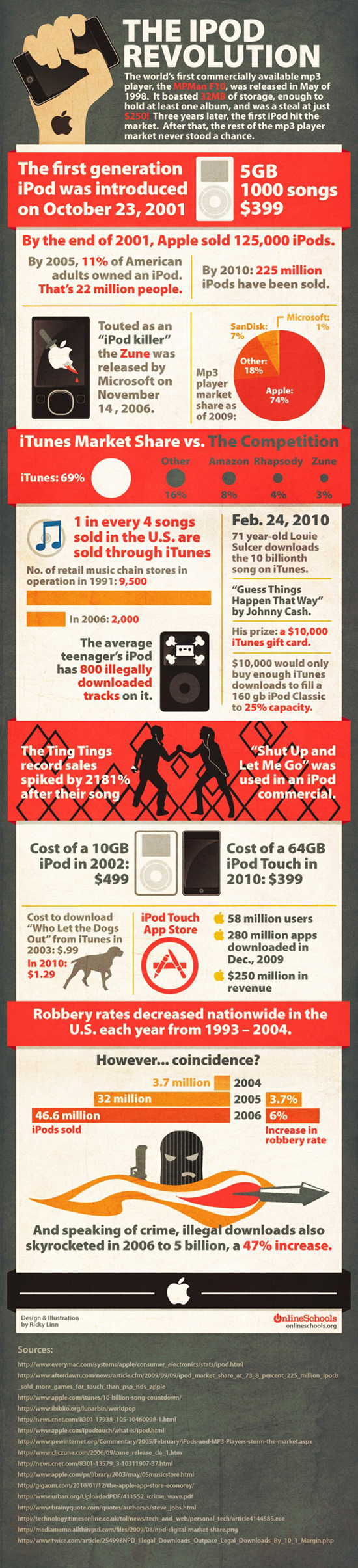 Graphique sur la révolution du iPod