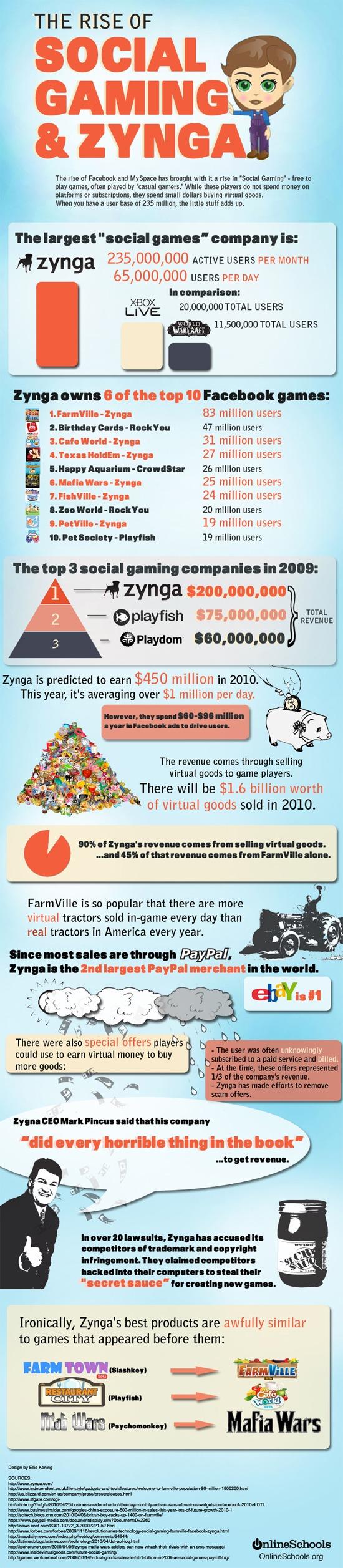 Statistiques sur le jeu social et Zynga