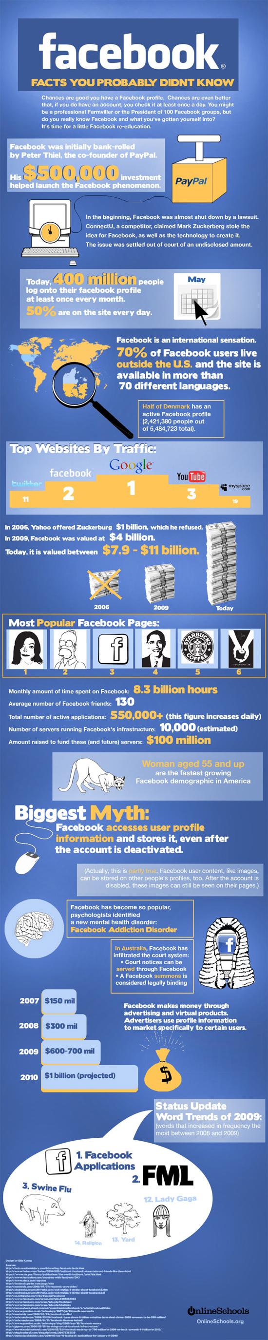 Statistiques méconnues sur Facebook