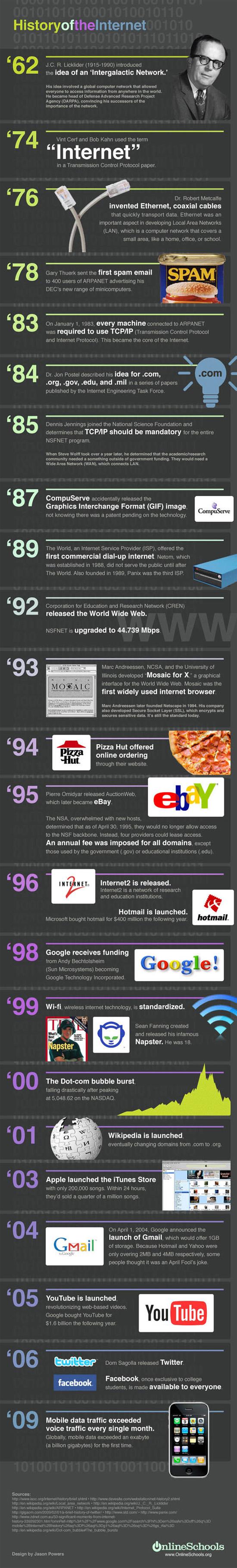Infographique sur l'histoire de l'internet