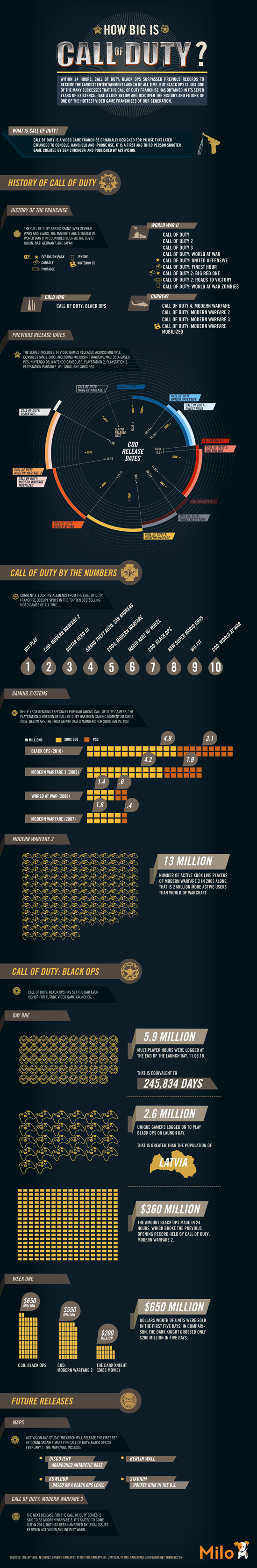 Infographique Call of Duty: C'est big!