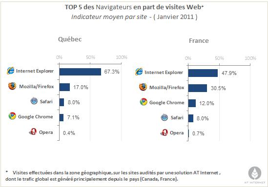 Internet Explorer aussi populaire que la poutine