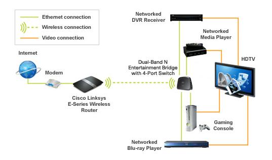 Cisco Linksys WES610N