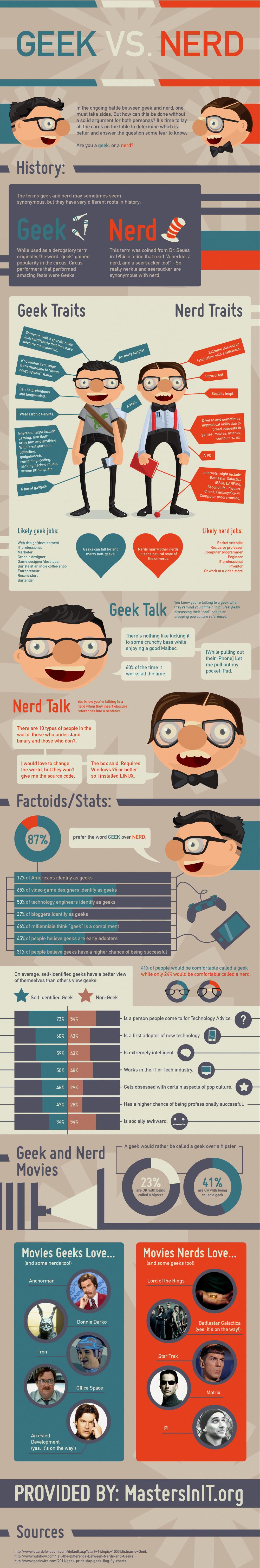 Geek ou Nerd ?