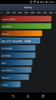 HTC One M9 benchmark pile