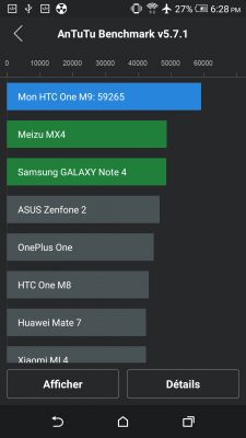 HTC One M9 Benchmark performances