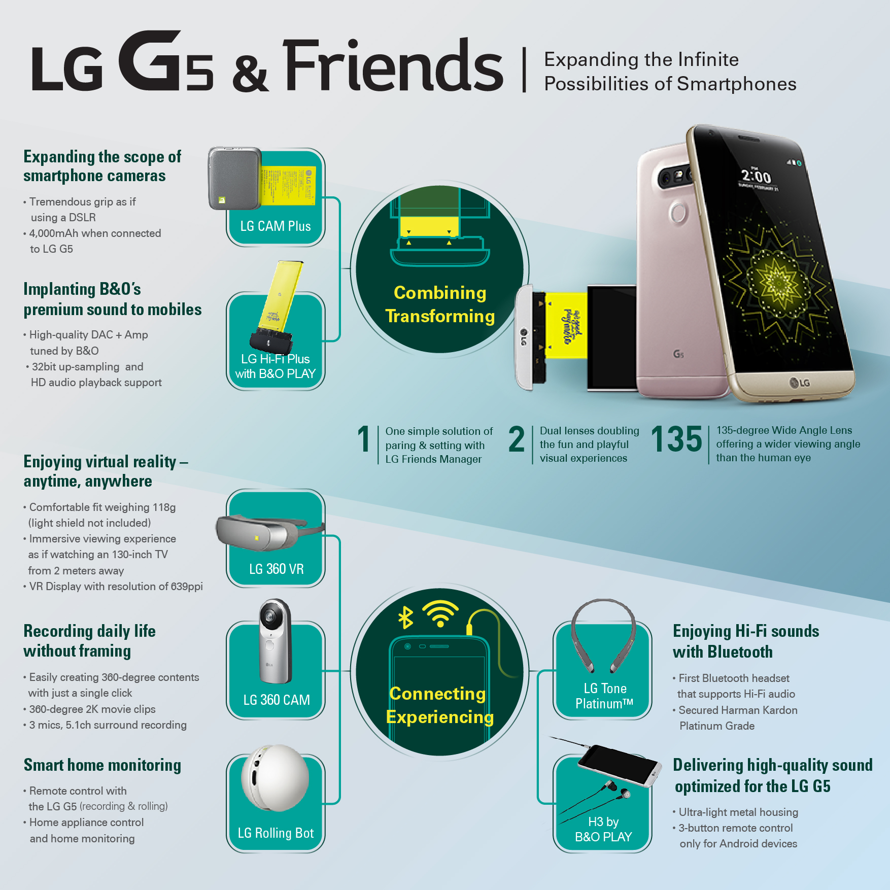LG G5 Infographic