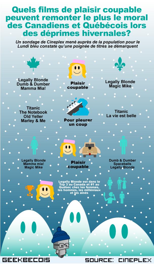 Le sondage Lundi bleu de Cineplex a été mené auprès de 1000 répondants représentant la population canadienne puis québécoise.
