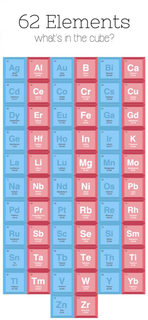 Element Cube Tableau