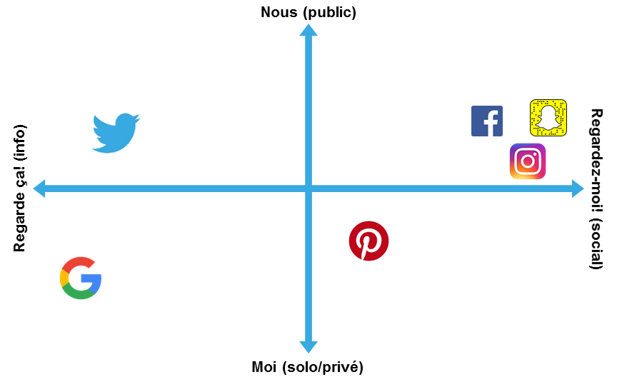 La typologie de l'utilité et de l'utilisation des réseaux sociaux, selon les gens de Twitter Canada eux-mêmes. La principale différence est la nature plus informative mais surtout impersonnelle, permettant à tous de virtuellement tout voir ce qui s'y passe. Image: SC