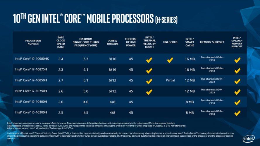 La série H offrira des processeurs aux performances variées qui sauront plaire aux utilisateurs