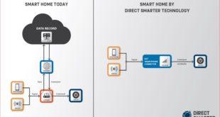 Direct Smarter Technology